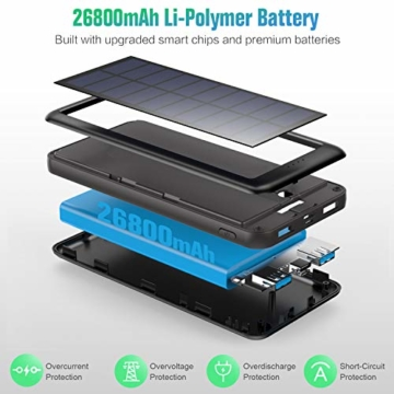 Trswyop Solar Powerbank 26800mAh, Solar Ladegerät 【3 Eingang mit Type C】 Power Bank USB-C Hohe Kapazitat Externer Akku mit 2 Ausgängen Tragbares Solar Akkupack für iPhone,iPad, Samsung, Huawei mehr - 5