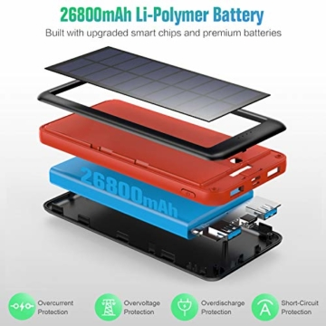 QTshine Solar Powerbank 26800mAh,Solarladegerät mit Eingängen Type C,Power Bank Hohe Kapazitat Externer Akku Fast Charge Tragbares Ladegerät Akkupack für iPhone, iPad, Samsung Galaxy und mehr - 4